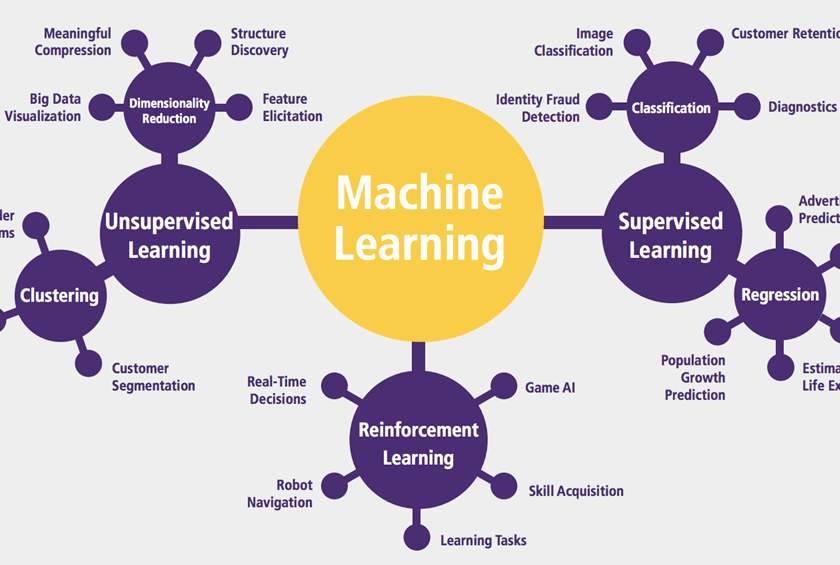 Machine learning and discovery of the patterns: